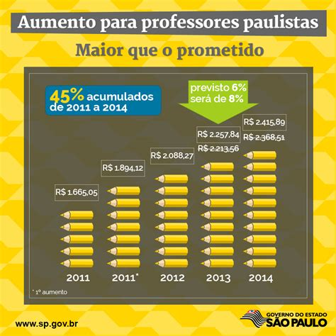 Aumento Dos Professores Do Estado De Sp 2016 | aumento para professores aposentados do estado de sp em