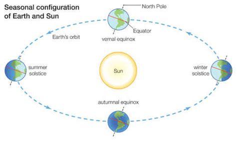seasons diagram season change diagram images