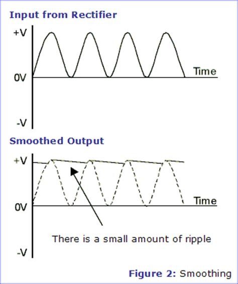 smoothing capacitor in rectifier smoothing electronics in meccano