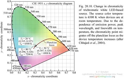 light emitting diodes color temperature lightemittingdiodes org chapter 20