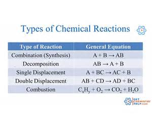 chemistry lesson types of chemical reactions get