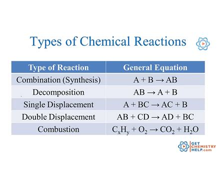five types of chemical reaction worksheet chemistry lesson types of chemical reactions get chemistry help