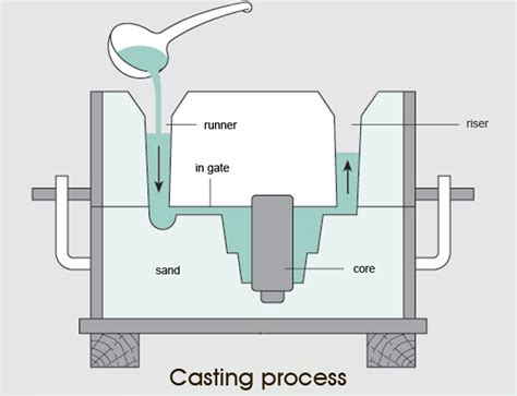 pattern definition casting schematic diagram of casting process production