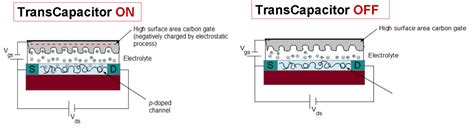 function of supercapacitor transistor and supercapacitor transcap innovation match mx articulando conocimiento global