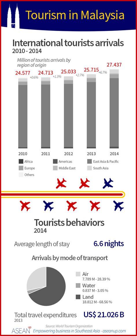 business leisure travel statistics yoktravels