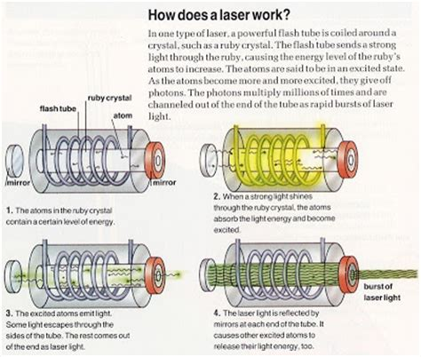 work can light lasers for how do lasers work ency123