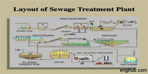 layout plan of water treatment plant sewage treatment a detail information on wastewater