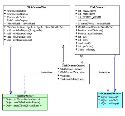 mvc pattern in java with exles mvc for click java