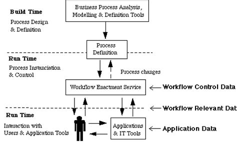 workflow terminology workflow diagram synonym gallery how to guide and refrence