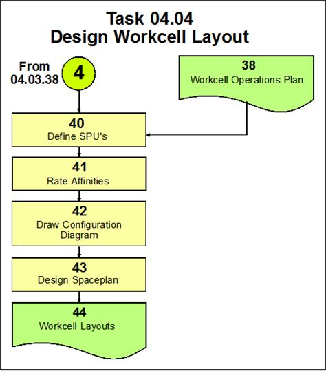 definition of design template how to design workcells for cellular manufacturing