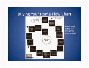 home buying process flow chart and bougie friday five 5 things millennials need