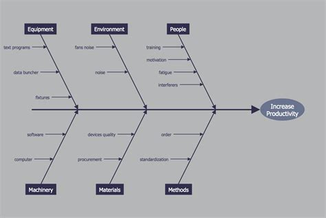 visio fishbone great fishbone diagram template visio ideas exle resume