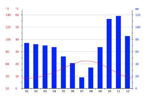 diagramme ombrothermique climat equatorial les diff 233 rents climats sur terre estplus