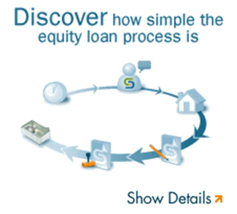 capital direct how does a home equity loan work