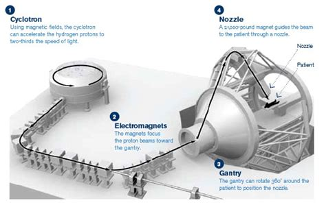 Proton Therapy Pancreatic Cancer by Proton Therapy Side Effects Brain Proton Therapy Benefits