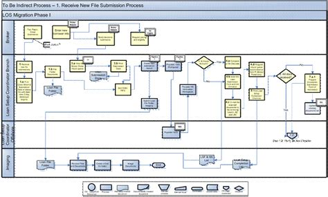 new data flow diagram using visio diagram