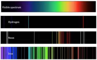 visible color spectrum atomic theory ii chemistry visionlearning