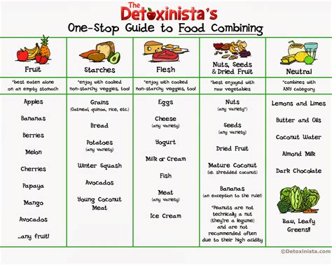 Dieting Guide by Diet Chart For Weight Loss Diet Plan For