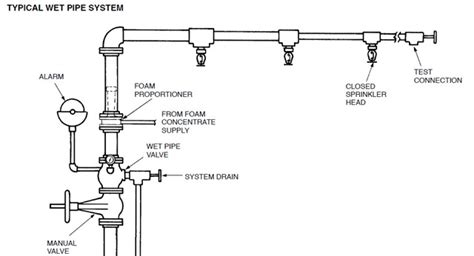 pipe sprinkler system diagram systems incontrolfp