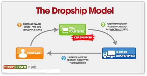 Blibli Dropship | a drop ship network can enhance your online business