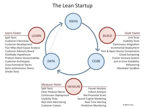 experiment design lean startup eric ries lean startup fundamental feedback loop and