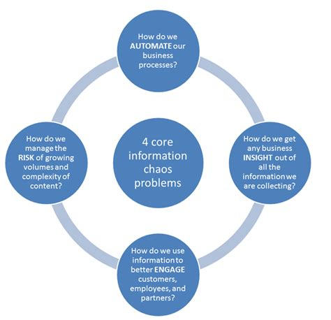 management challenges of information technology digital transformation and information management