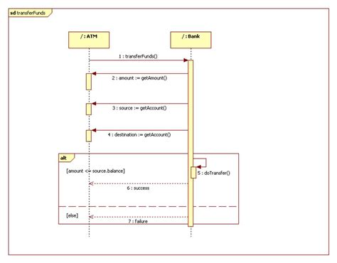 alfred jira workflow sequence diagrams uml get domain sequence diagram