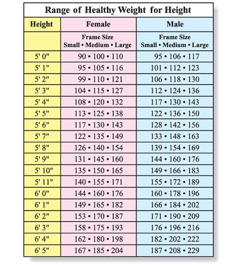 ideal weight chart with height and weight sports how to know if i am fat