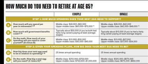 how much income do you need to retire comfortably how much do you need to retire well canadian business