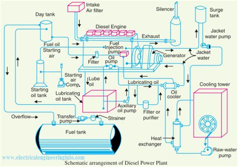 schematic layout of diesel power plant diesel power station schematic diagram