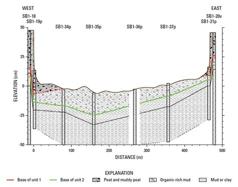 stratigraphic cross section wetland subsidence and erosion subsidence and wetland