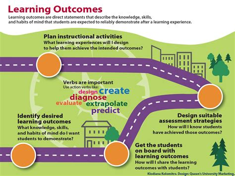 art design experiences outcomes learning outcomes course curriculum design and review