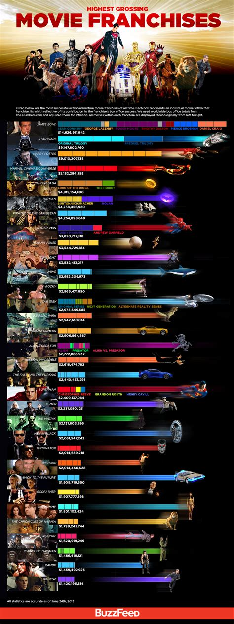 franchise directory the worlds largest list of highest grossing movie franchises infographic geektyrant