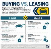 Valley Chevy – Buying Vs Leasing A Car Infographic