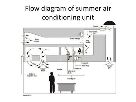 function block diagram of air conditioner wiring diagram