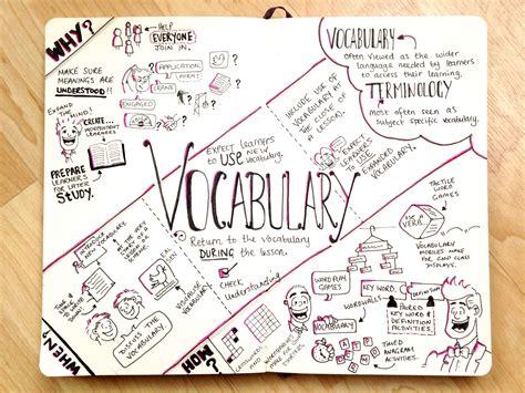 sketchbook note sketchnotes on education tips4teaching