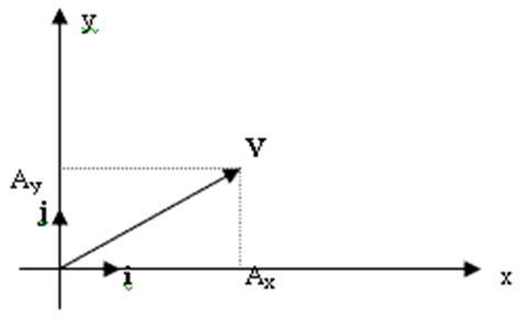 imagenes de vectores unitarios f 237 sica las leyes del universo magnitudes vectoriales y