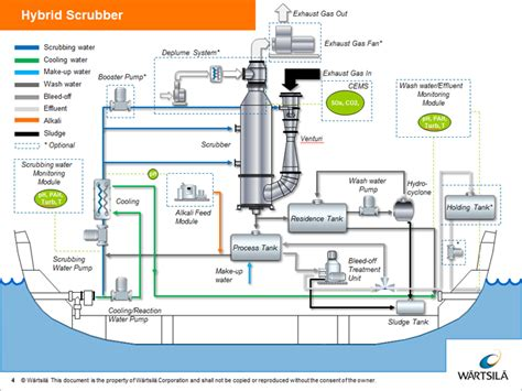 Kitchen Exhaust Design by Exhaust Gas Cleaning Onboard Nils Dacke Tt Line