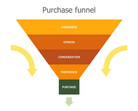 buying pattern questions buying pattern synonym marketing diagrams solution