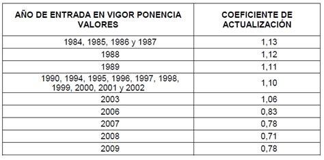 actualizacion dimm formularios 2016 sri dimm formularios 2015 ecuador descargar share the