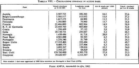 peso specifico della ghiaia trasporti in quot enciclopedia novecento quot