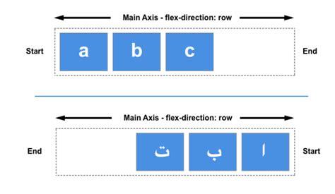 grid layout mdn new flexbox guides on mdn mozilla hacks the web