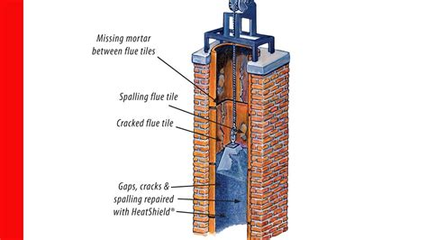 Chimney Flue Tile - chimney flue tile tile design ideas