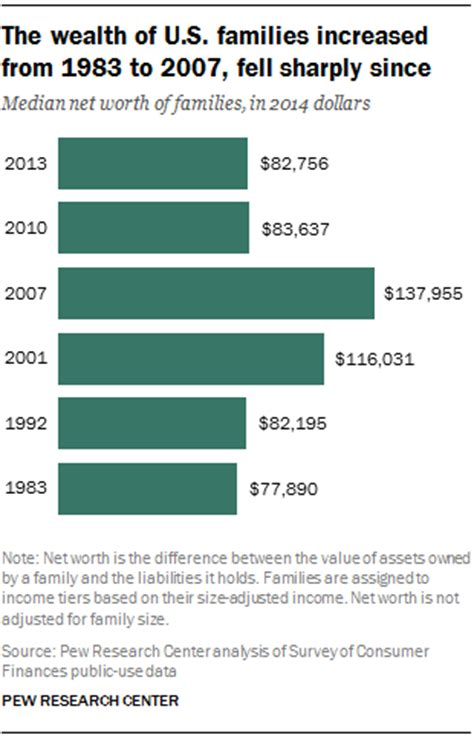 average net worth upper middle class wealth gap between middle income and upper income families