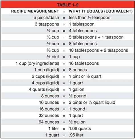 Cooking Measurements Worksheet Answers The World S Catalog Of Ideas