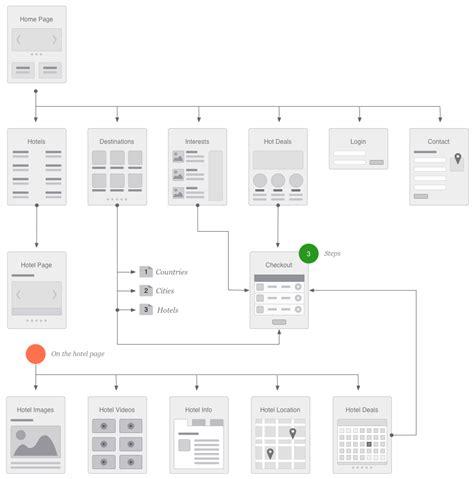 web design flow chart flowchart web design create a flowchart