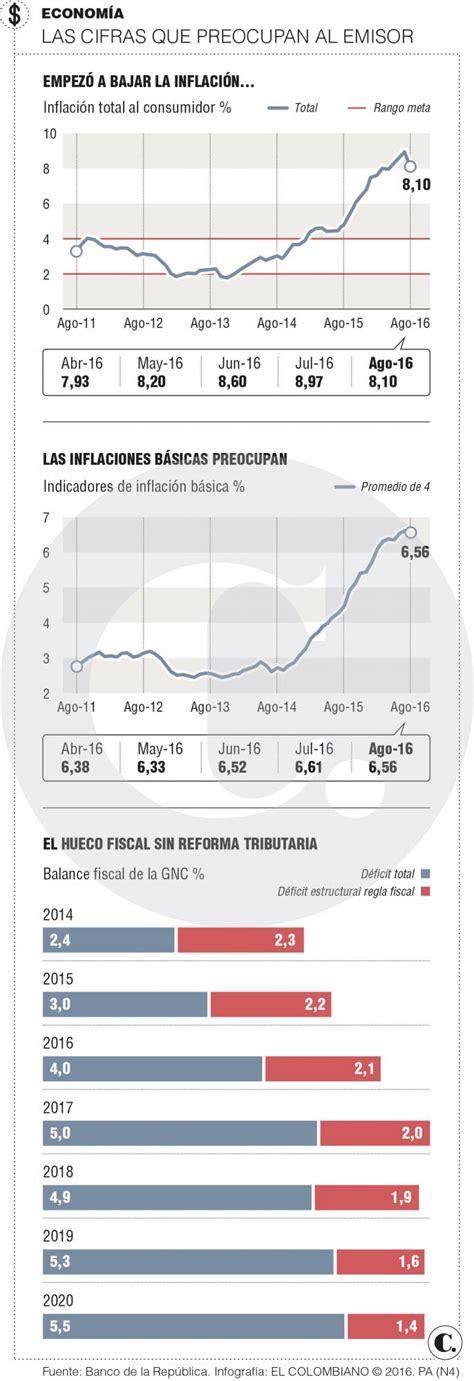 colombia incremento de tasa interes 2016 colombia incremento de tasa interes 2016