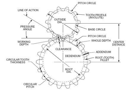 The Automata Blog Free Gear Theory Manual Pdf From Boston