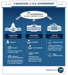define government cabinet branches of government usagov