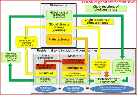 design for environment global issues project overview reserch group for the future city design